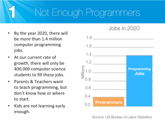 Not enough programmers
