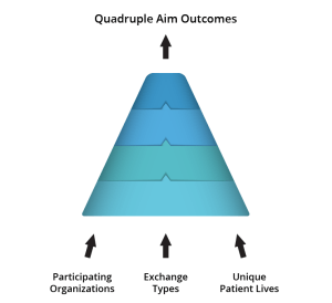 Quadruple Aim Outcomes
