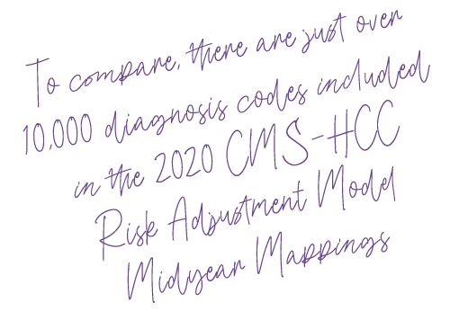 To compare, there are just over 10,000 diagnosis codes included in the 2020 CMS-HCC Risk Adjustment Model Midyear Mappings