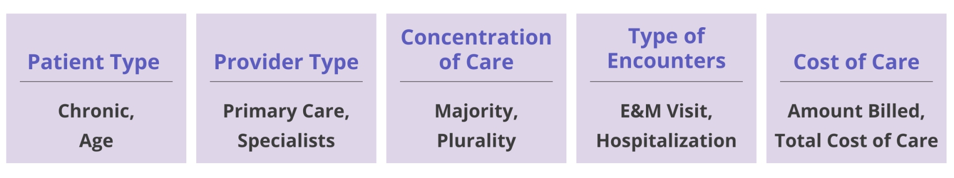 Patient Type (chronic, age)  Provider Type (primary care, specialists)  Concentration of Care (majority, plurality) Type of Encounters (E&M visit, hospitalization)  Cost of Care (amount billed, total cost of care)