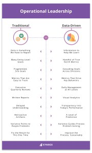 Operational leadership infographic