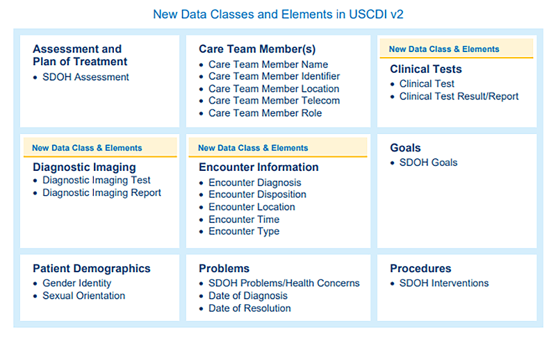 New data Classes and Elements in USCDI v2