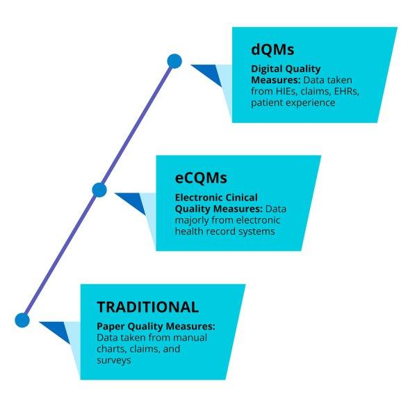 digital quality evolution
