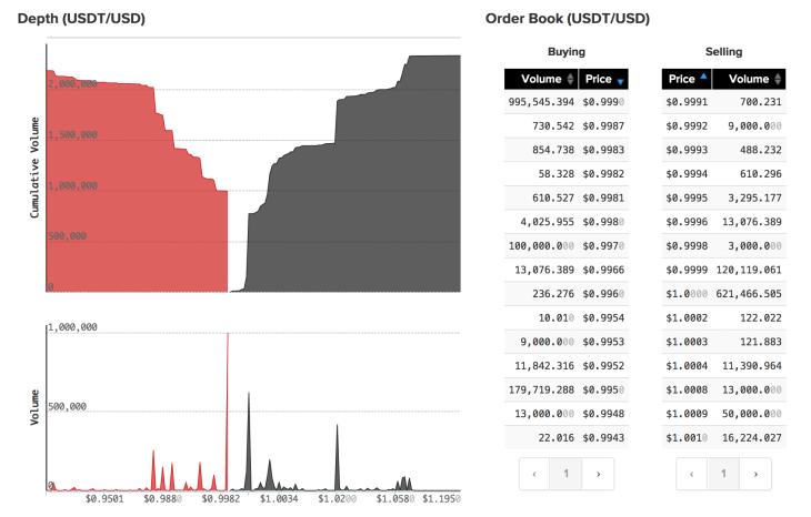 Kraken Charts USDT/USD