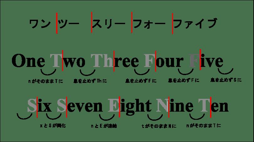 英語の数字2