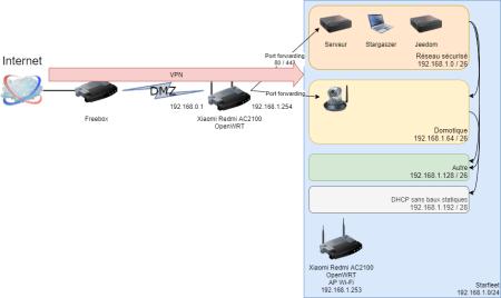 Mon réseau sous OpenWRT
