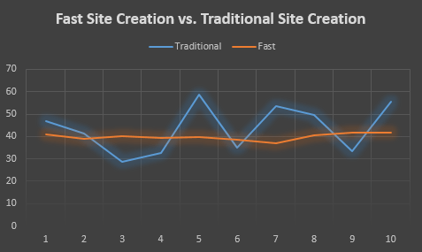 Fast Site Creation - Graph