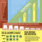 Punaises de lit | Infographie | Lalema inc