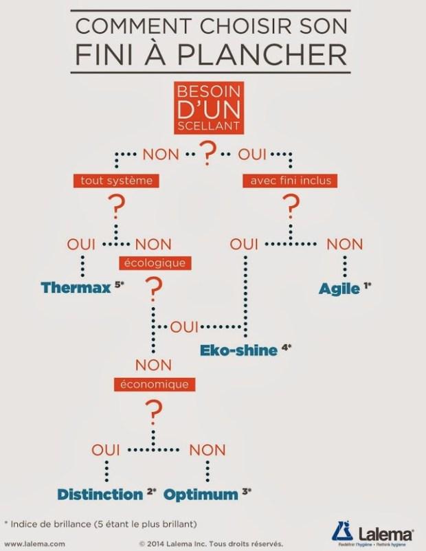 Infographie | Choix d'un fini à plancher | Lalema inc.