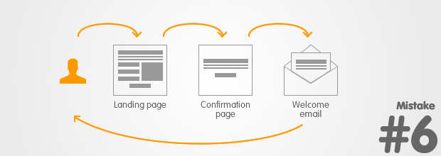Landing Page Mistake: Not closing the loop