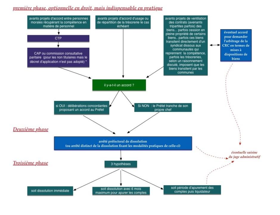 dissolution syndicat accord personnel et financier.jpg