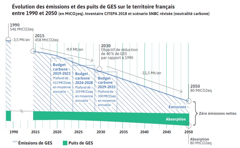 Trajectoire et budgets carbone.PNG