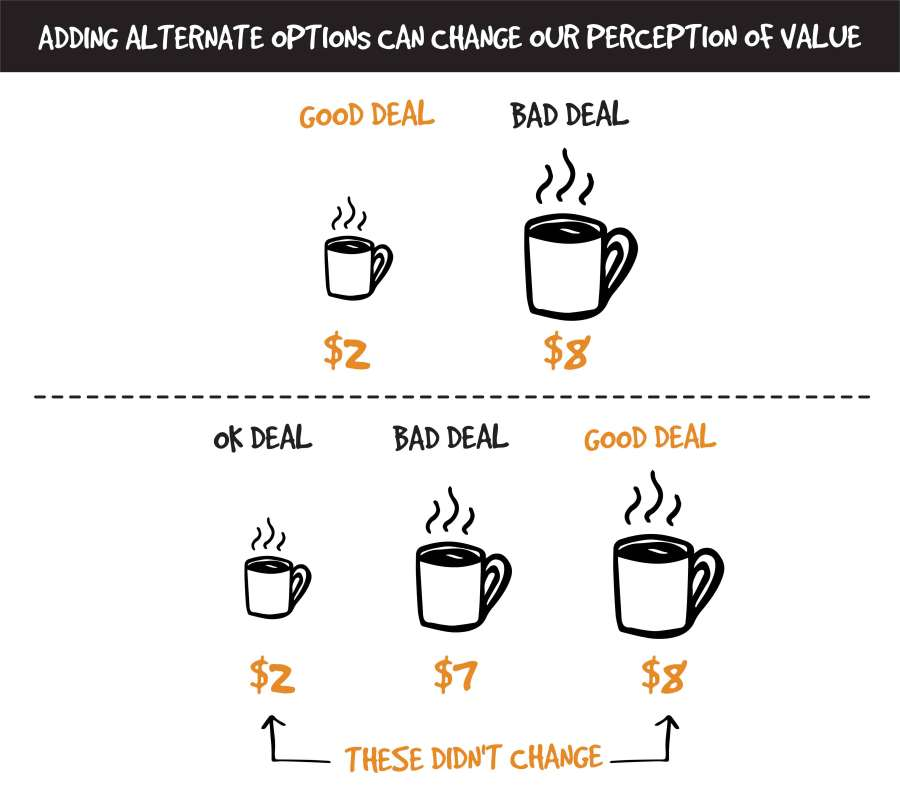 Three cups of coffee with different prices, all in increasing amounts