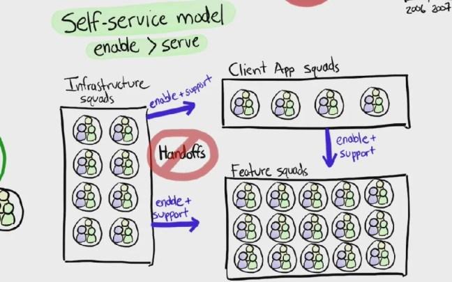 self_service_model