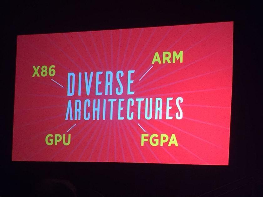 Diverse Architectures