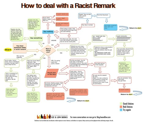 How to Deal With a Racist Remark