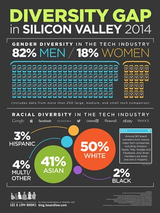 The Diversity Gap in Silicon Valley