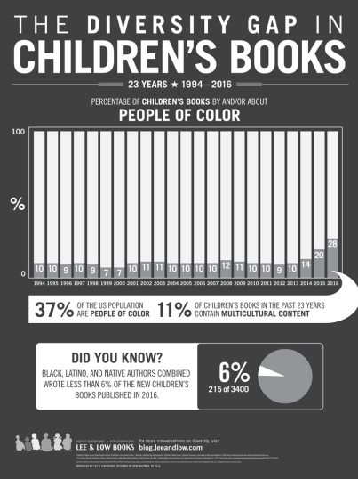 Childrens-Books-Infographic-2017
