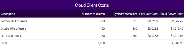 Cloud Client Costs
