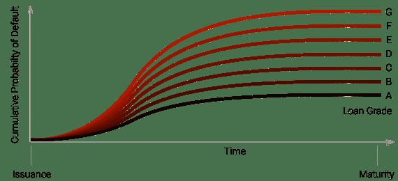 lr1_graph_cumhazard_grade