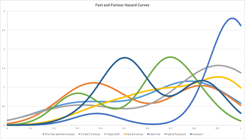Fast and the Statistical Hazard Curves Combined