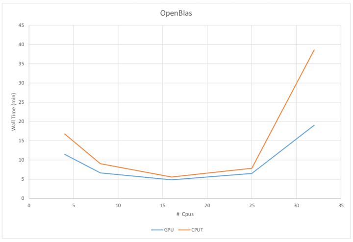 A scaling example showing QE data for CPU and GPU calculations.