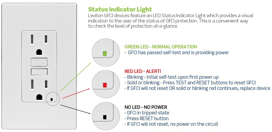 Facts About Your Gfci Status Indicator Light Safety Leviton Blog