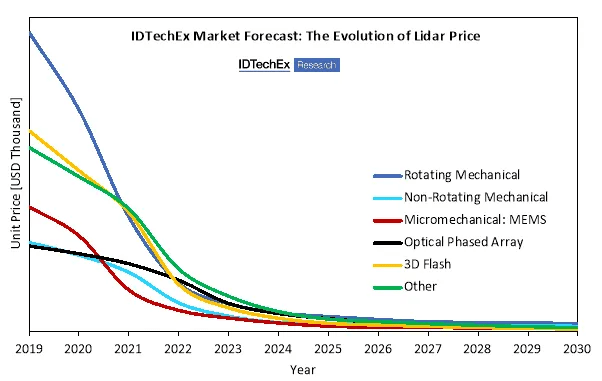 Graph of Lidar Prices An Introduction to Lidar Technologies