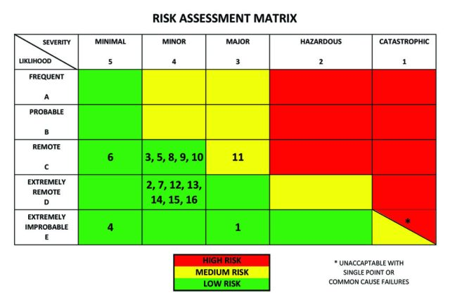 Chart for Drone Flight Safety Management