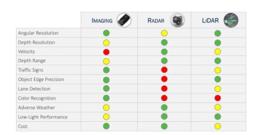 table of Lidar Wavelengths - Pros and Cons