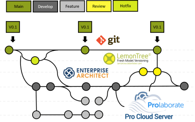 Git and Prolaborate? YES WE CAN! Enterprise Architect Collaboration at it's best!