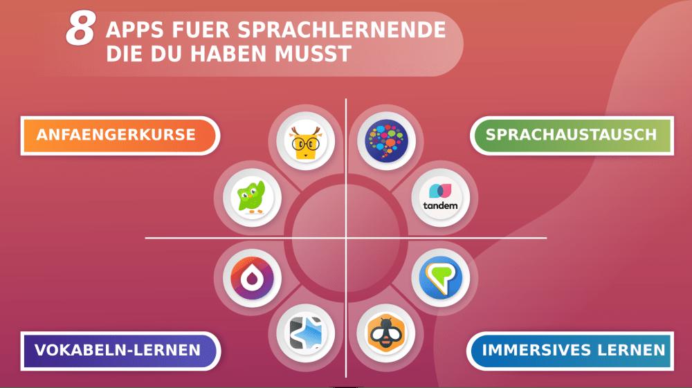 8 Sprachen lernen apps