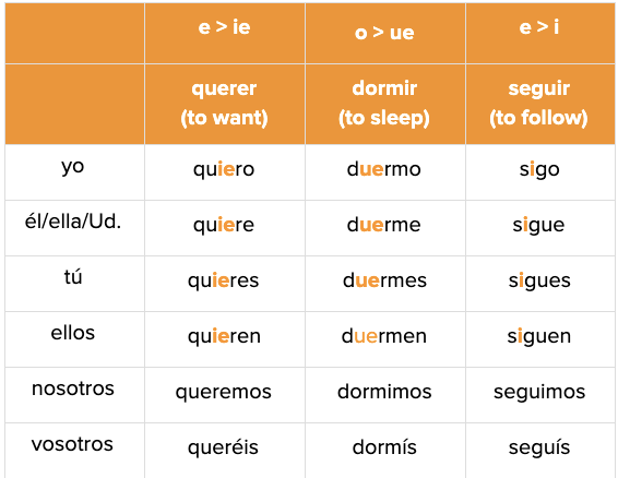 Spanish Verb Conjugation Irregulars
