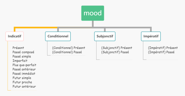 French verb conjugation: Mood and tense