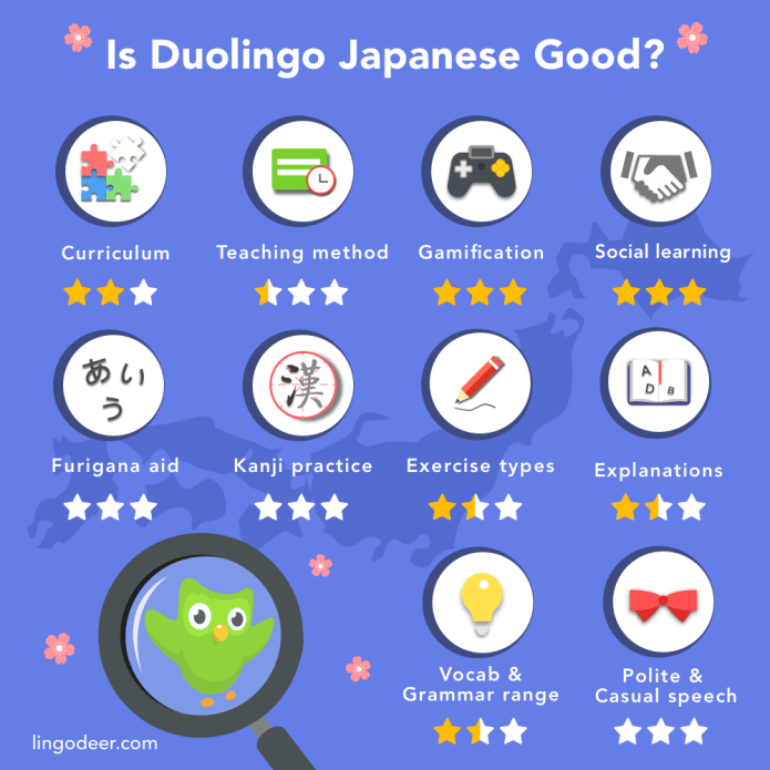 duolingo-japanese-review