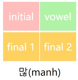 how to learn hangul: 많