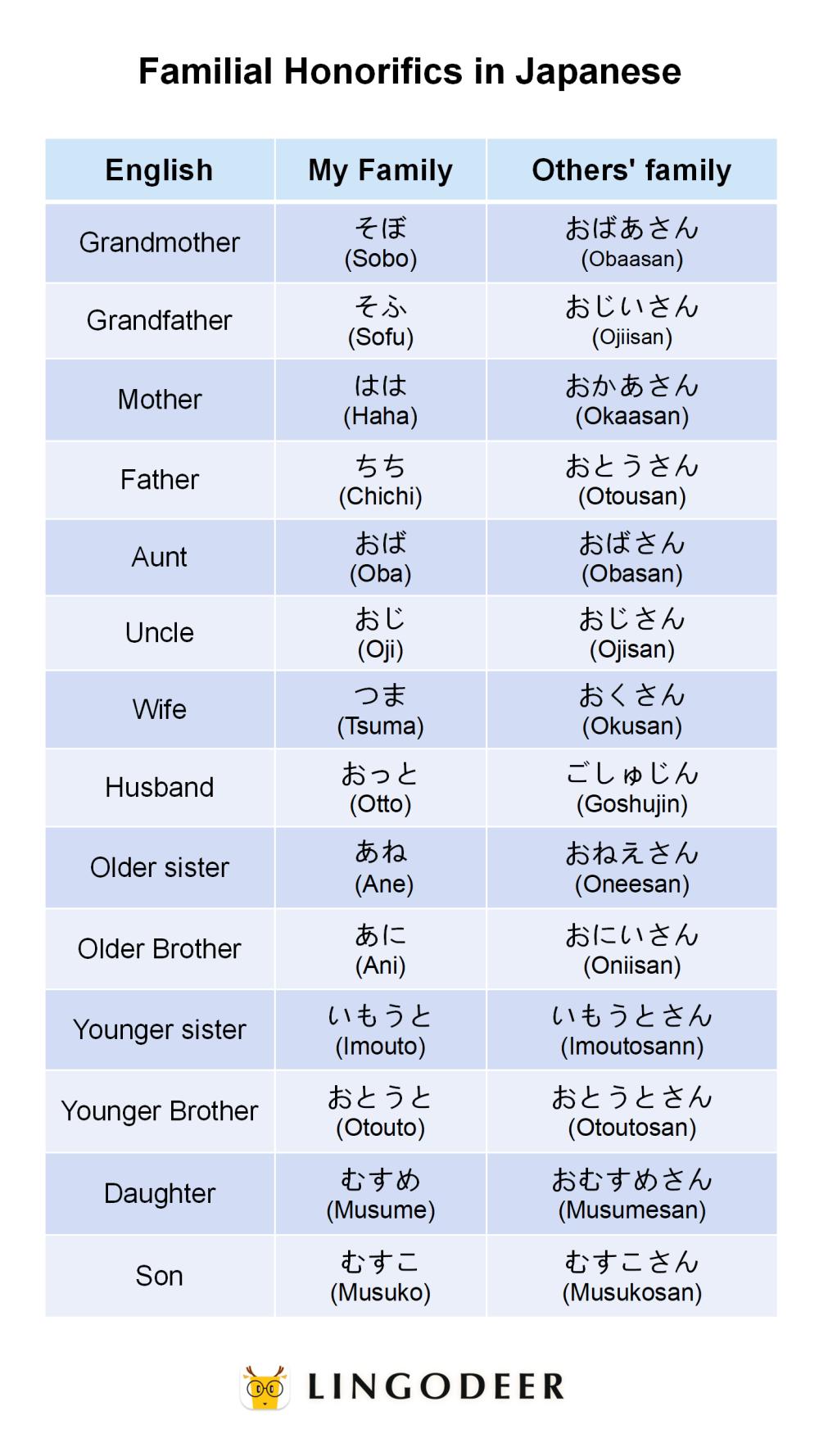 Familial Honorifics in Japanese