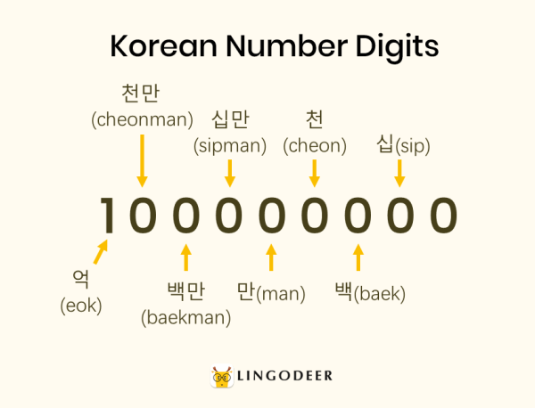How to count in Korean: Korean number digits: 십,백,천,만,십만,백만,천만,억