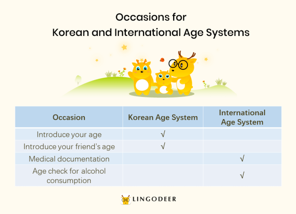 Korean age system: occasions for Korean and international age systems