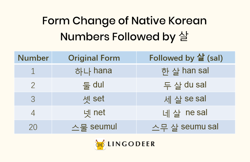 Korean age system: form change of native Korean numbers followed by 살