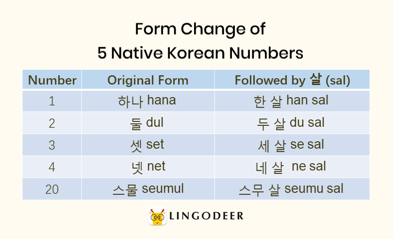 Form change of 5 native Korean numbers: 하나,둘,셋,넷,스물