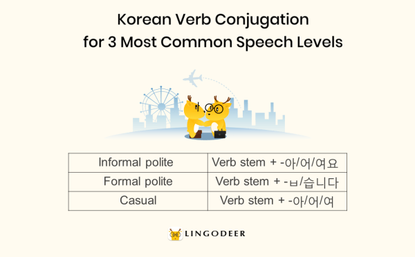 korean verb conjugation for 3 most common speech levels