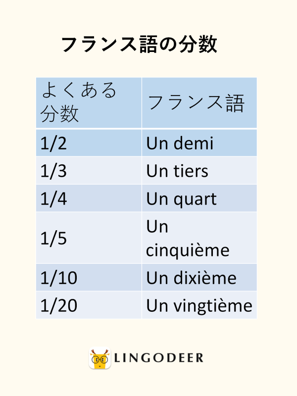 フランス語の分数