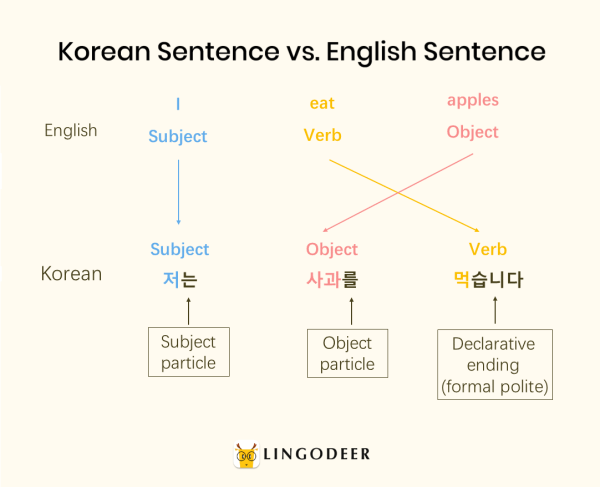 korean sentence structure: Korean sentence structure vs. English