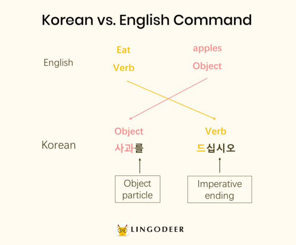 korean sentence structure: Korean vs. English command