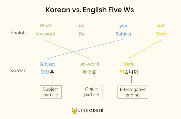 korean sentence structure: Korean vs. English Five Ws