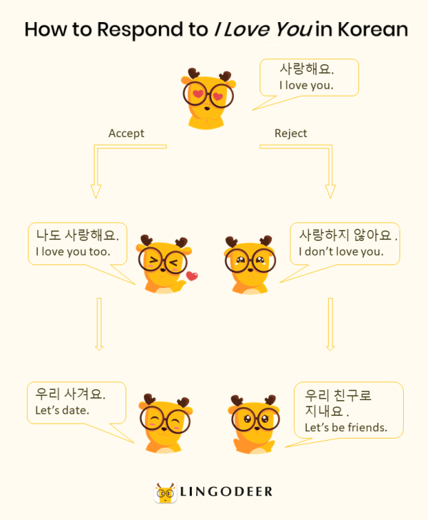 how to say i love you in korean: how to respond to i love you in korean