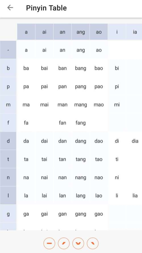 Part of the Pinyin Chart on LingoDeer