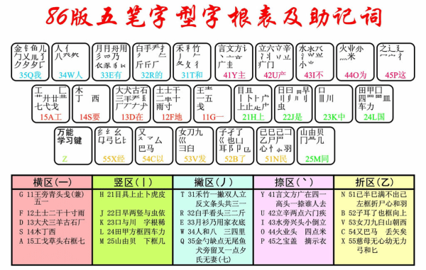 typing in chinese: five-stroke input method explanation