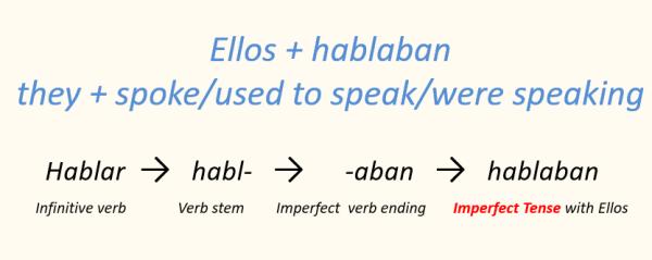 Spanish verb conjugation imperfect tense